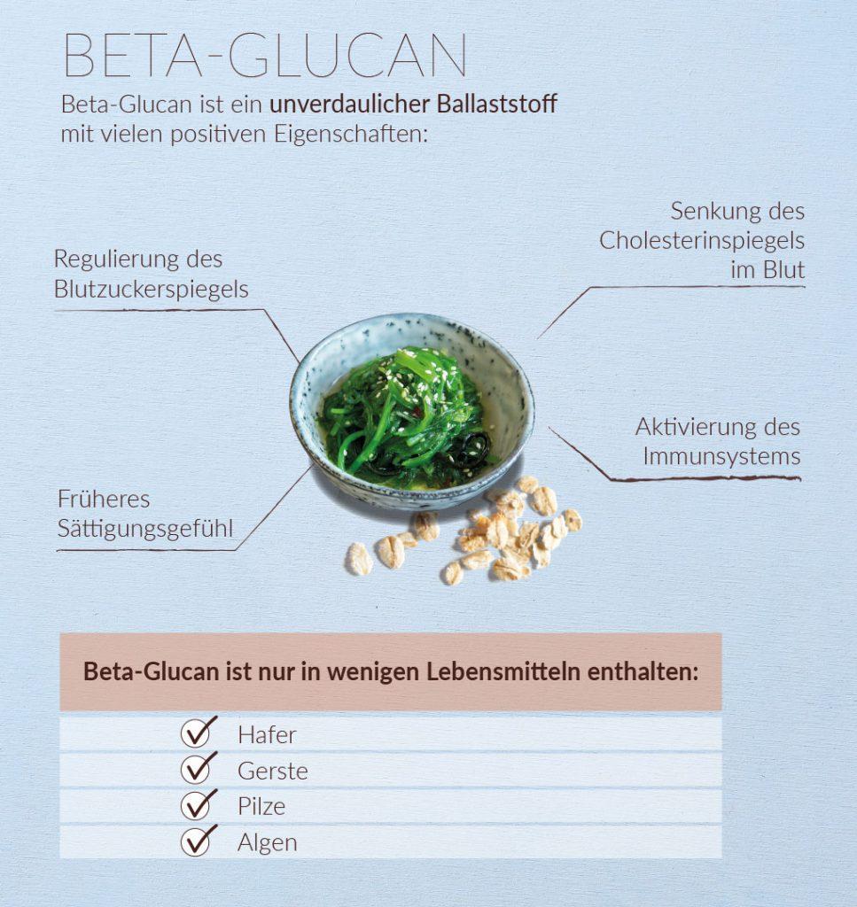 Beta-Glucan-Infografik-Verival