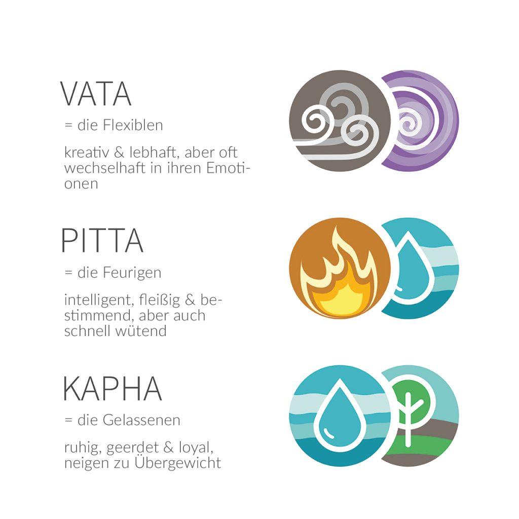 Ayurveda Dosha Infografik