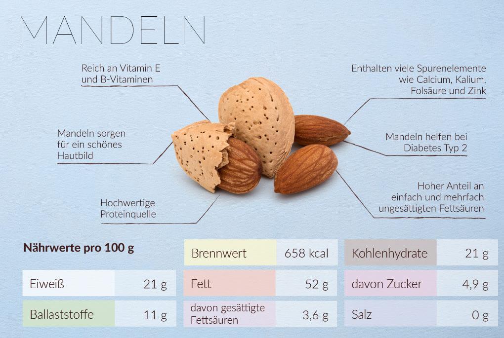 Mandorle - i tuoi nutrienti e i tuoi valori nutrizionali