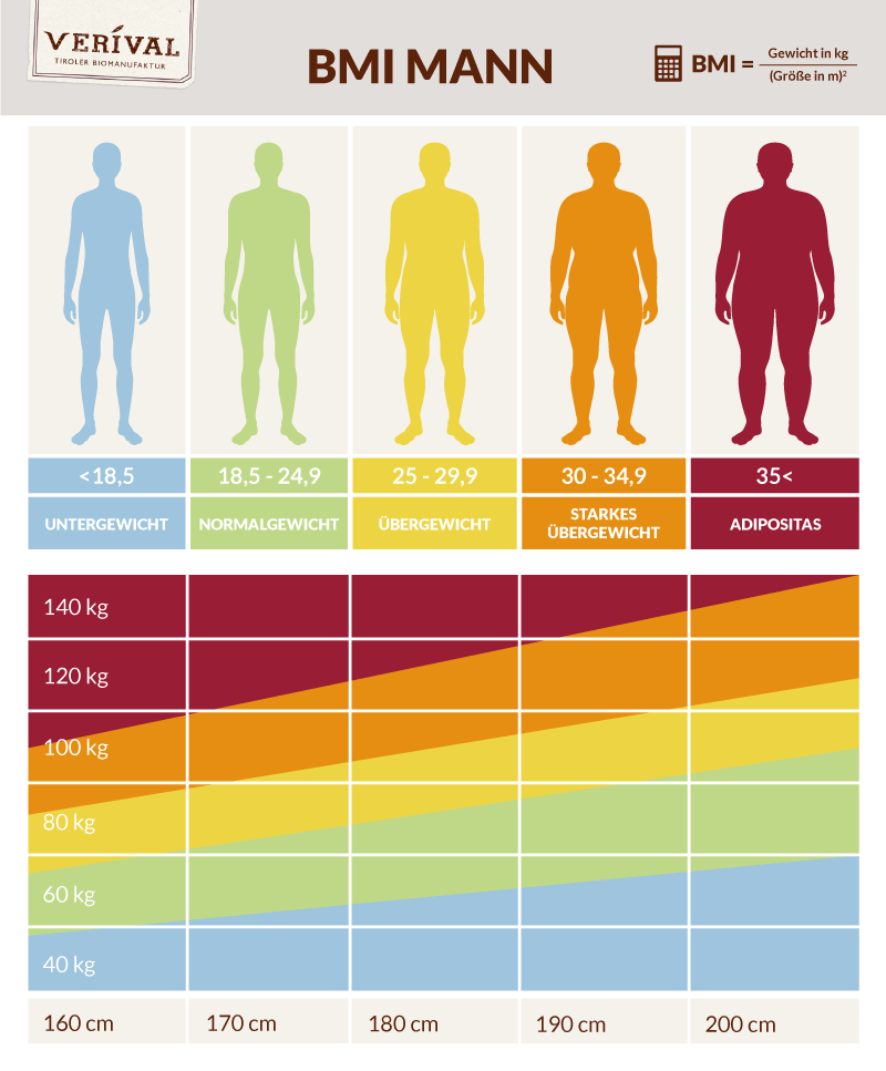 Tabella IMC per uomini adulti