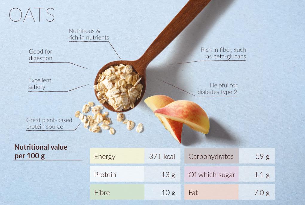 Oats Nutrients