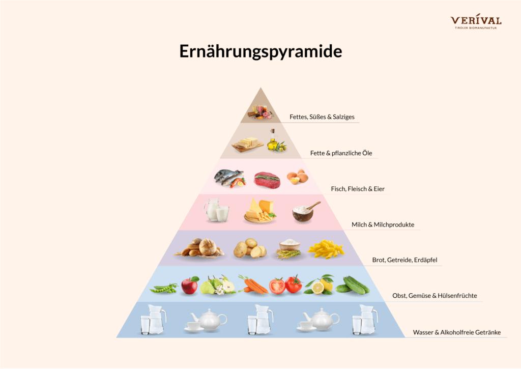 Gesunde Ernährung näher betrachtet - Ernährungspyramide