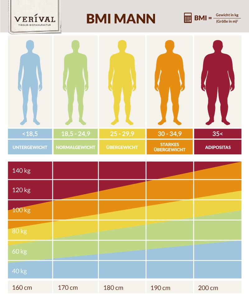 BMI Tabelle für Männer