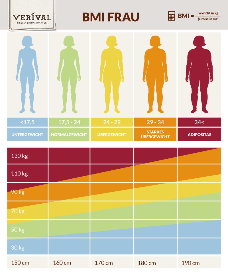 BMI Tabelle für Frauen